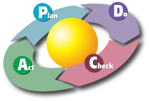 2000px-PDCA_Cycle_svg